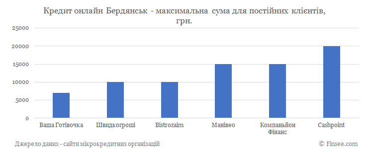 Кредит онлайн Бердянск максимальная сума по микрокредитам для постоянных клиентов