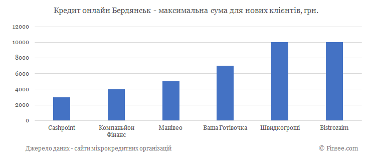 Кредит онлайн Бердянск максимальная сума по микрокредитам для новых клиентов