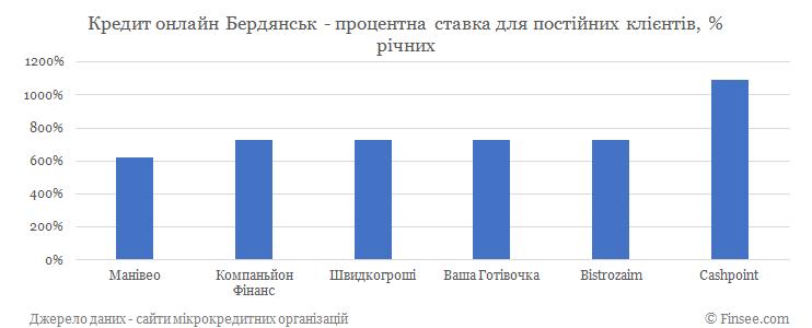 Кредит онлайн Бердянск процентные ставки по микрокредитам для постоянных клиентов