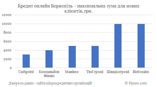Кредит онлайн Борисполь максимальная сума по микрокредитам для новых клиентов