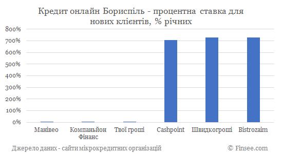 Кредит онлайн Борисполь процентные ставки по микрокредитам для новых клиентов