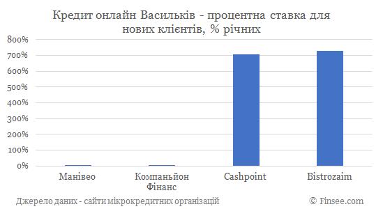 Кредит онлайн Васильков процентные ставки по микрокредитам для новых клиентов