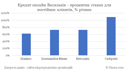 Кредит онлайн Васильков процентные ставки по микрокредитам для постоянных клиентов