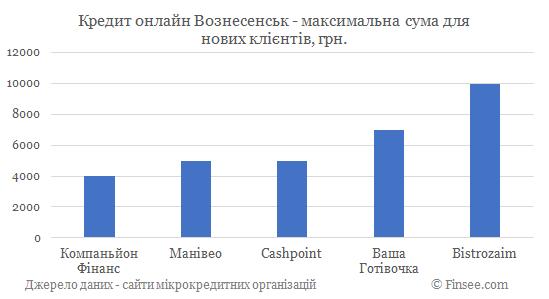 Кредит онлайн на карту Вознесенск максимальная сума по микрокредитам для новых клиентов