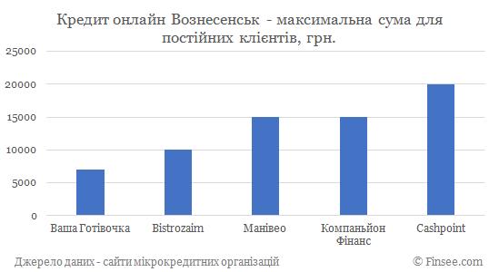 Кредит онлайн на карту Вознесенск максимальная сума по микрокредитам для постоянных клиентов