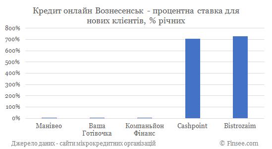 Кредит онлайн на карту Вознесенск процентные ставки по микрокредитам для новых клиентов