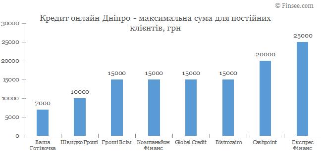 Кредит онлайн Днепр максимальная сума по микрокредитам для постоянных клиентов