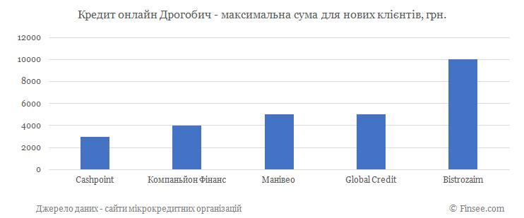 Кредит онлайн на карту Дрогобыч максимальная сума по микрокредитам для новых клиентов