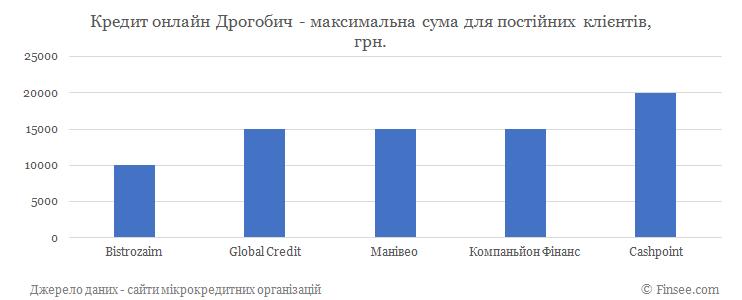 Кредит онлайн на карту Дрогобыч максимальная сума по микрокредитам для постоянных клиентов