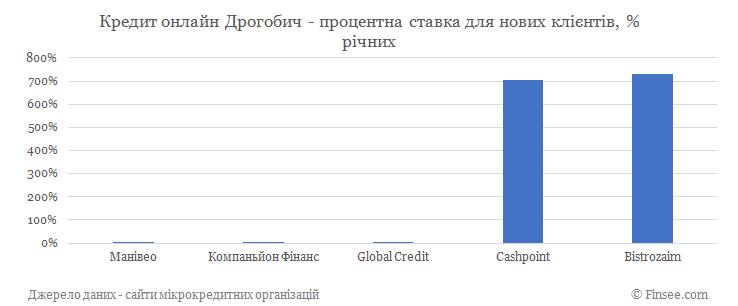 Кредит онлайн на карту Дрогобич процентные ставки по микрокредитам для новых клиентов