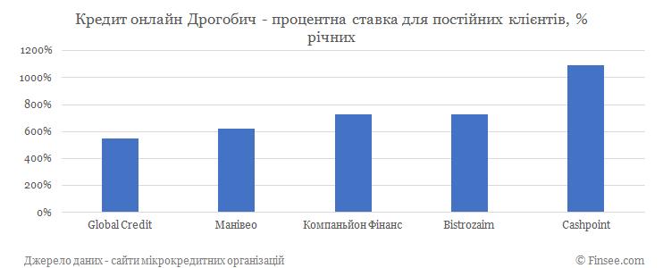 Кредит онлайн на карту Дрогобыч процентные ставки по микрокредитам для постоянных клиентов