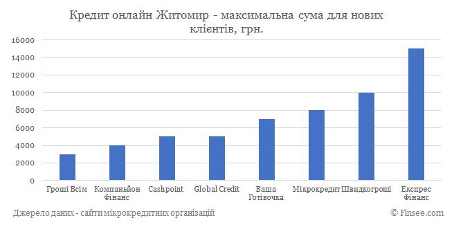 Кредит онлайн Житомир максимальная сума по микрокредитам для новых клиентов