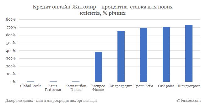 Кредит онлайн Житомир процентные ставки по микрокредитам для новых клиентов