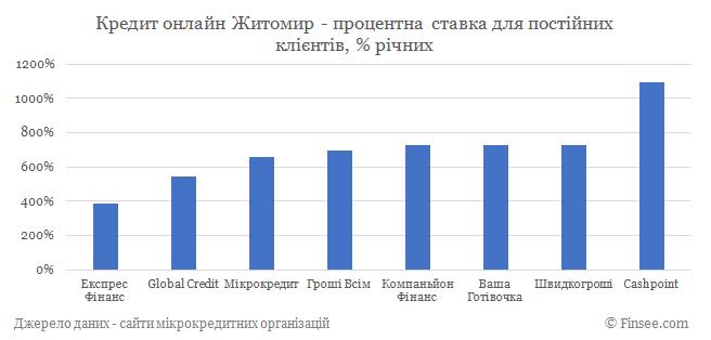 Кредит онлайн Житомир процентные ставки по микрокредитам для постоянных клиентов