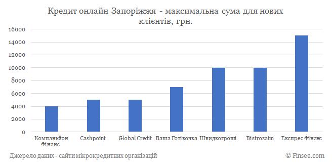 Кредит онлайн Запорожье максимальная сума по микрокредитам для новых клиентов