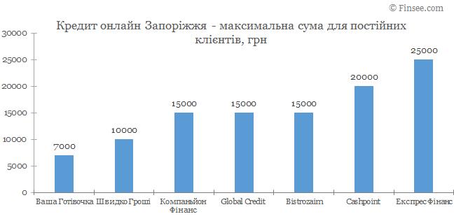 Кредит онлайн Запорожье максимальная сума по микрокредитам для постоянных клиентов