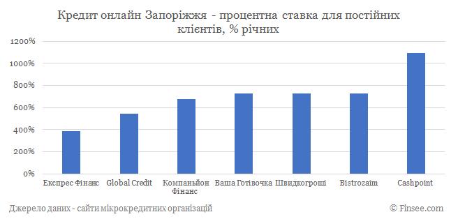 Кредит онлайн Запорожье процентные ставки по микрокредитам для постоянных клиентов