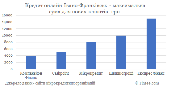 Кредит онлайн Ивано-Франковск максимальная сума по микрокредитам для новых клиентов
