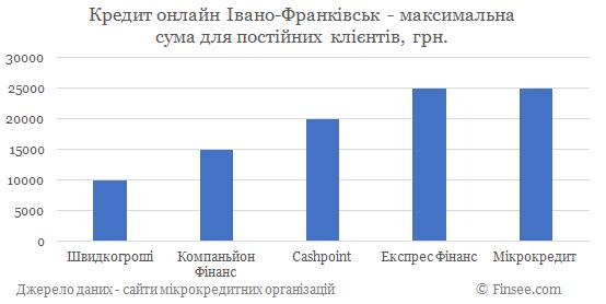 Кредит онлайн Ивано-Франковск максимальная сума по микрокредитам для постоянных клиентов