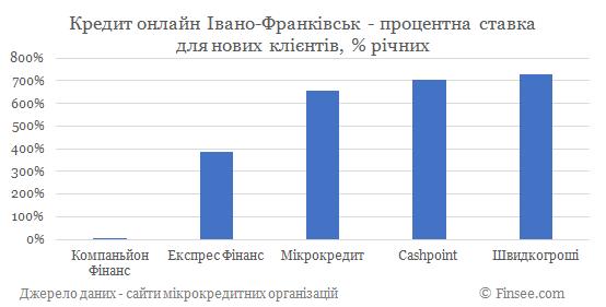Кредит онлайн Ивано-Франковск процентные ставки по микрокредитам для новых клиентов