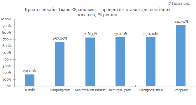 Кредит онлайн Ивано-Франковск процентные ставки по микрокредитам для постоянных клиентов