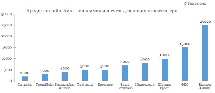 Кредит онлайн Киев максимальная сума по микрокредитам для новых клиентов