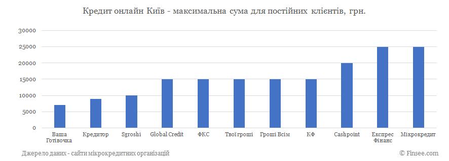 Кредит онлайн Киев максимальная сума по микрокредитам для постоянных клиентов