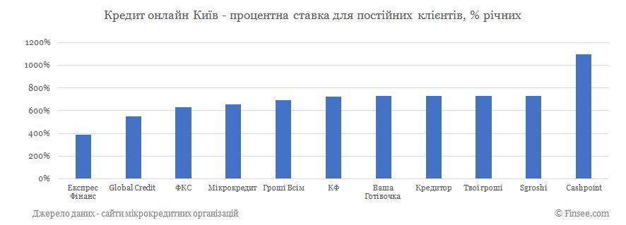 Кредит онлайн Киев процентные ставки по микрокредитам для постоянных клиентов