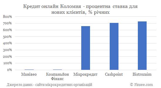 Кредит онлайн Коломыя процентные ставки по микрокредитам для новых клиентов