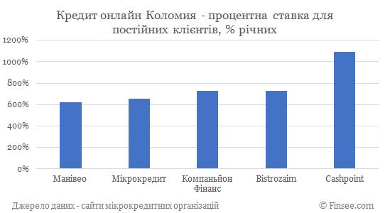 Кредит онлайн Коломыя процентные ставки по микрокредитам для постоянных клиентов