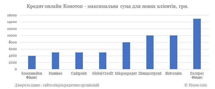 Кредит онлайн на карту Конотоп максимальная сума по микрокредитам для новых клиентов