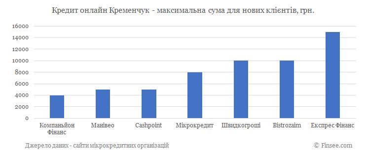 Кредит онлайн на карту Кременчуг максимальная сума по микрокредитам для новых клиентов
