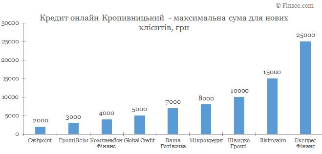 Кредит онлайн Кропивницкий максимальная сума по микрокредитам для новых клиентов