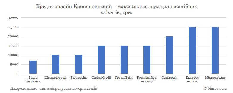 Кредит онлайн Кропивницкий максимальная сума по микрокредитам для постоянных клиентов