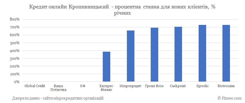 Кредит онлайн Кропивницкий процентные ставки по микрокредитам для новых клиентов