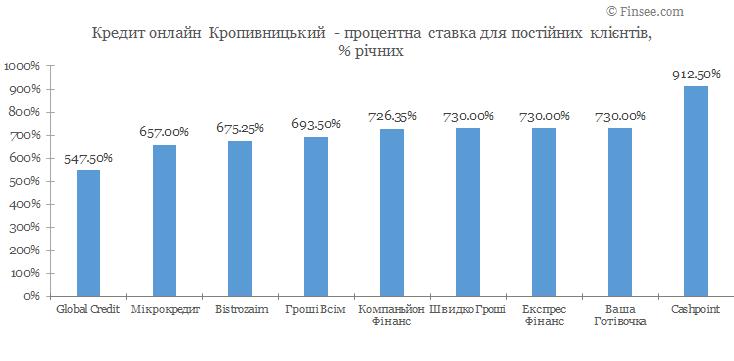 Кредит онлайн Кропивницкий процентные ставки по микрокредитам для постоянных клиентов