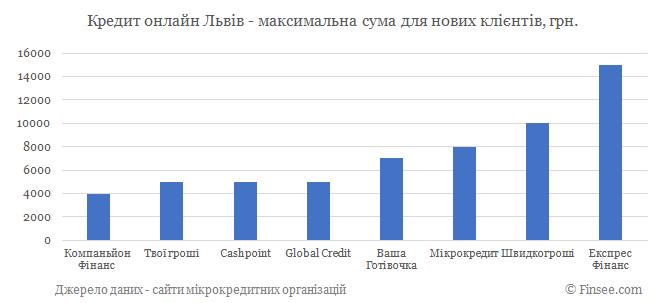 Кредит онлайн Львов максимальная сума по микрокредитам для новых клиентов