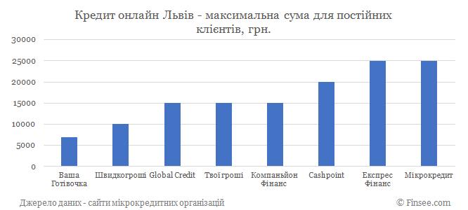 Кредит онлайн Львов максимальная сума по микрокредитам для постоянных клиентов