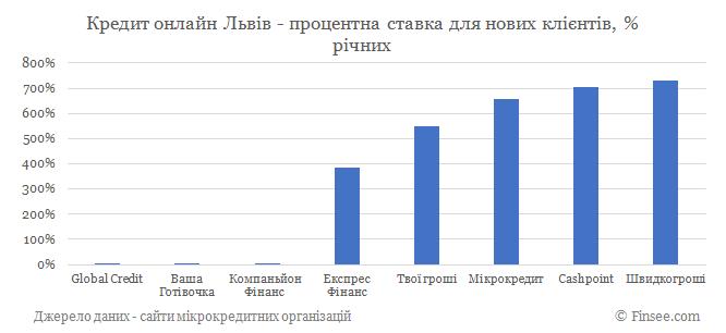 Кредит онлайн Львов процентные ставки по микрокредитам для новых клиентов