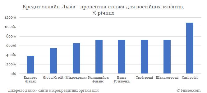 Кредит онлайн Львов процентные ставки по микрокредитам для постоянных клиентов