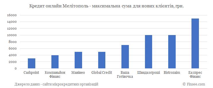 Кредит онлайн Мелитополь максимальная сума по микрокредитам для новых клиентов