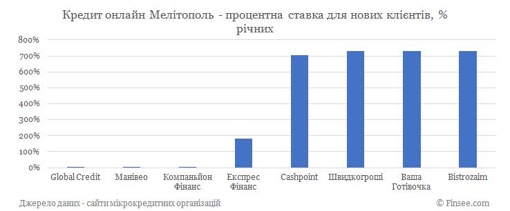 Кредит онлайн Мелитополь процентные ставки по микрокредитам для новых клиентов