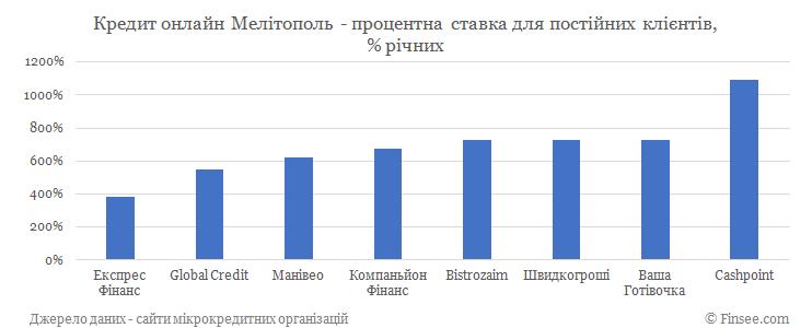 Кредит онлайн Мелитополь процентные ставки по микрокредитам для постоянных клиентов