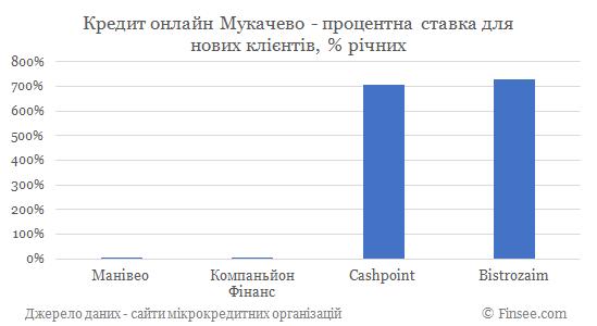 Кредит онлайн на карту Мукачево процентные ставки по микрокредитам для новых клиентов