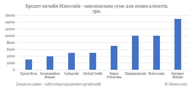 Кредит онлайн Николаев максимальная сума по микрокредитам для новых клиентов