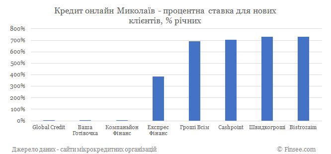 Кредит онлайн Николаев процентные ставки по микрокредитам для новых клиентов