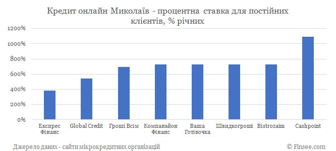 Кредит онлайн Николаев процентные ставки по микрокредитам для постоянных клиентов