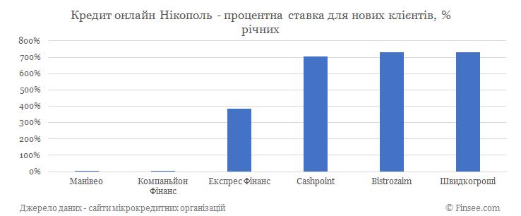 Кредит онлайн Никополь процентные ставки по микрокредитам для новых клиентов
