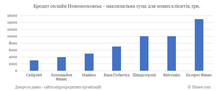 Кредит онлайн Новомосковск максимальная сума по микрокредитам для новых клиентов