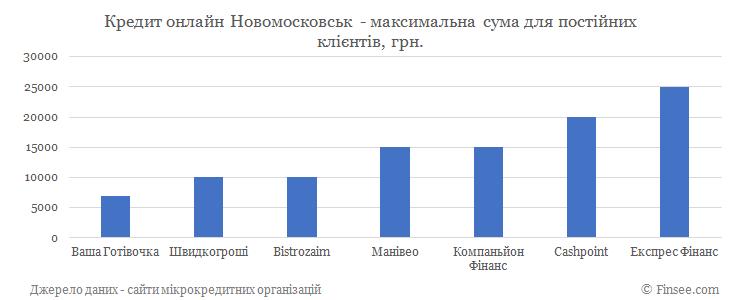 Кредит онлайн Новомосковск максимальная сума по микрокредитам для постоянных клиентов